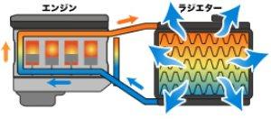 画像3: 送料無料【セブ ラジエターN-2】SEV  Radiator N-2